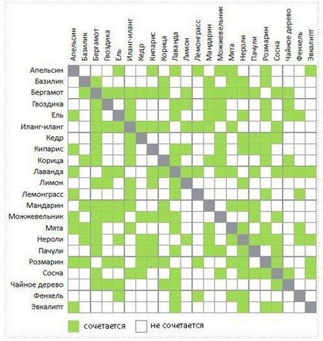 efirnye-masla-svojstva-i-primenenie-tablica_-1