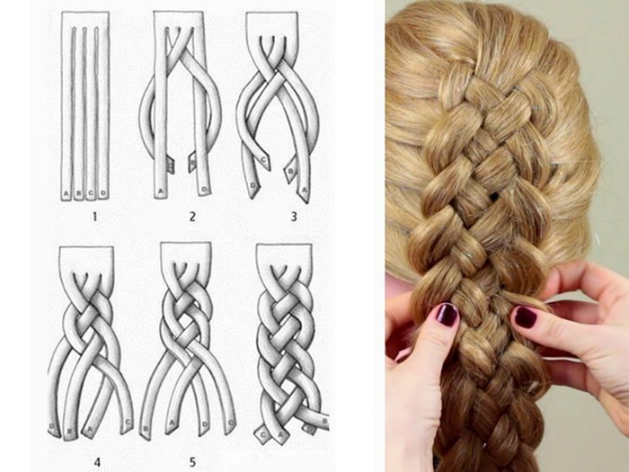 Схема плетения французской косы из 4 прядей