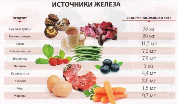 Продукты, которые богаты железом