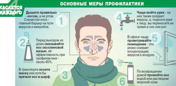 Схематическое изображение мер профилактики гриппа