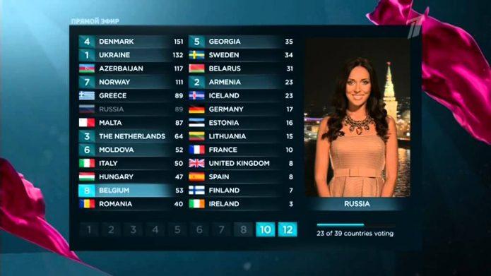 Алсу Евровидение результаты голосования