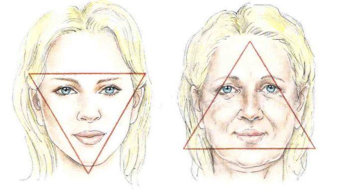 Видимые изменения при старении типа «усталое лицо»