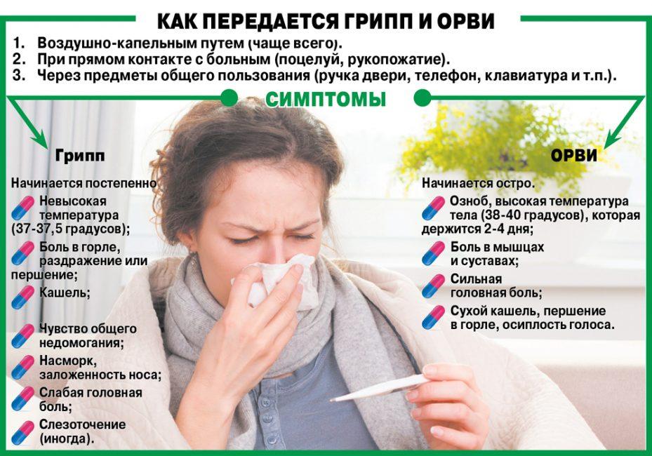 Как можно быстрее вылечить ОРВИ и грипп